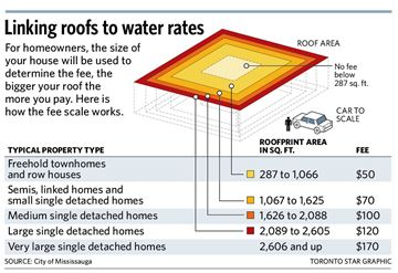 Linking roofs to water rates