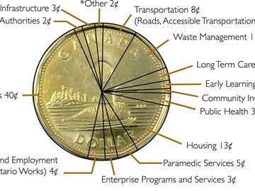 Ontario Property Tax Brampton