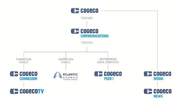cogeco cable takes new name thespec com rh thespec com Cogeco Fund Cogeco Ontario