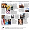 AP poll: Police killings of blacks voted top story of 2014-Image1