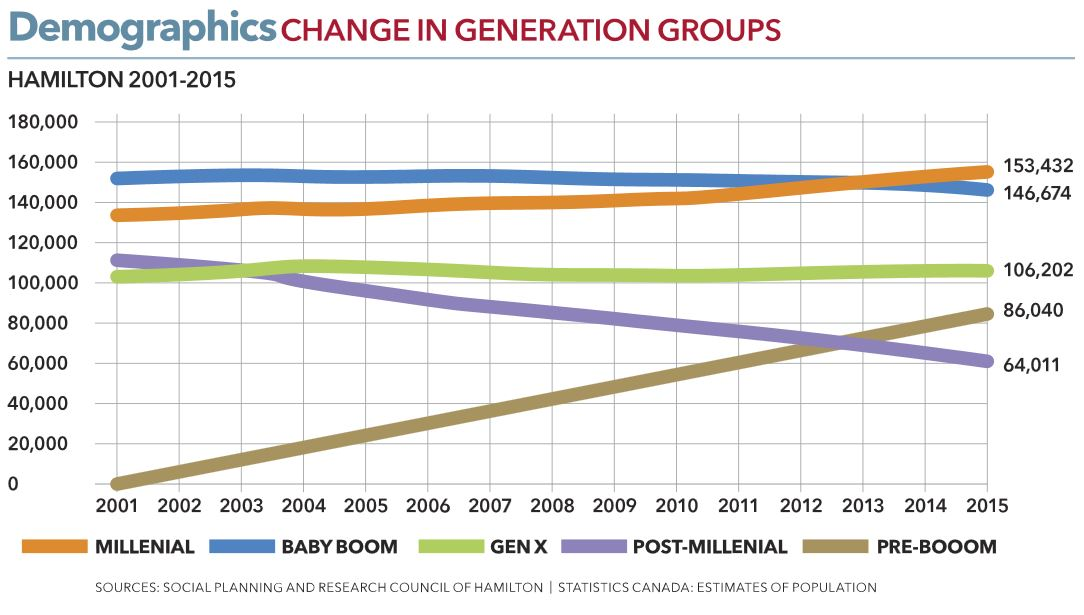 Change in generation groups