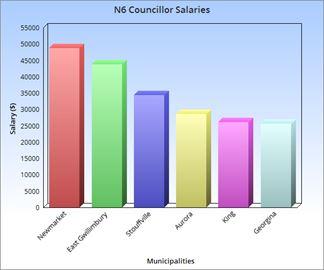 Salaries graph