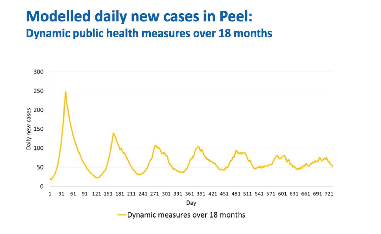 Public Health Model Shows Steep Drop In Brampton Caledon Mississauga Coronavirus Cases After 18 Months Of Dynamic Measures Caledonenterprise Com