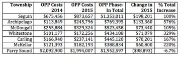 OPP cost changes