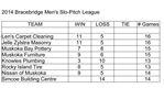 Bracebridge Men's Slo-pitch standings week 16