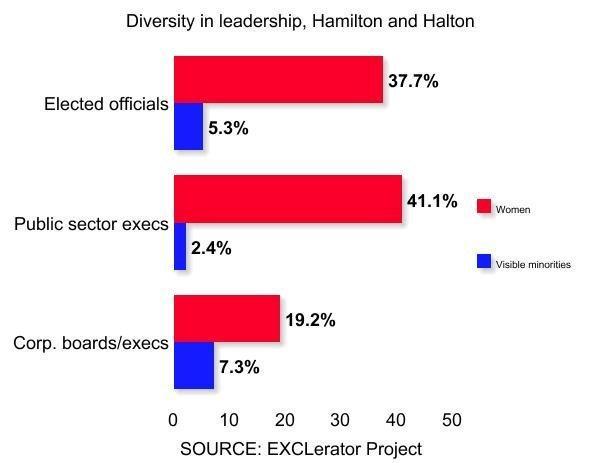 Diversity in leadership, Hamilton and Halton