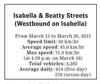 Traffic counts and speeds