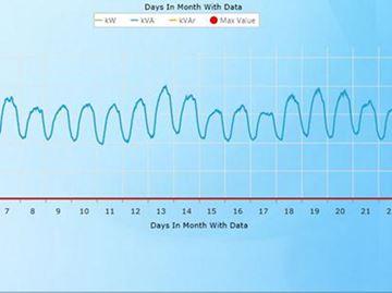 Orangeville Hydro data