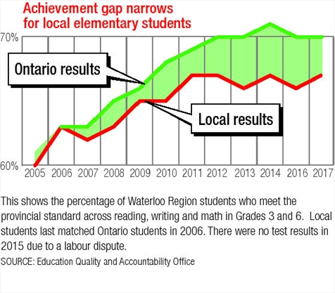 Test scores may rise or fall, but the achievement gap persists