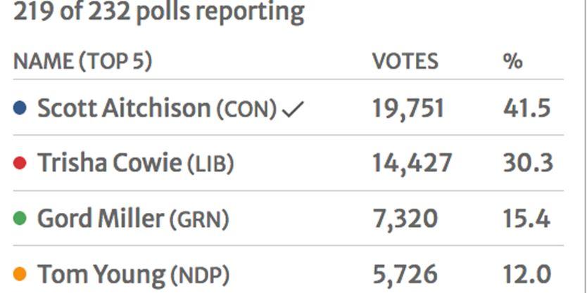 The Parry Sound-Muskoka federal election - Aitchison has 41.5 per cent of the vote