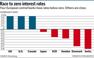 Race to zero interest rates