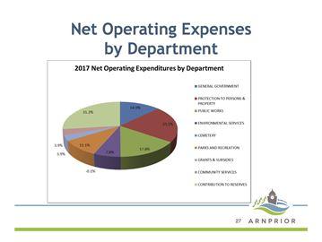 2017 draft budget presentation