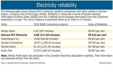Oshawa electric utility shines light on blackout statistics-image1