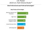 J.D. Power has announced finding of what car buyers want in terms of technology in their vehicles.