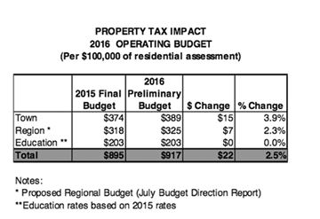 Preliminary budget $