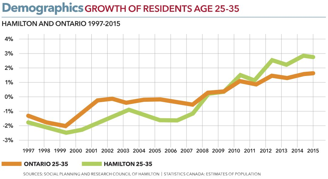 Population growth of residents aged 25-35