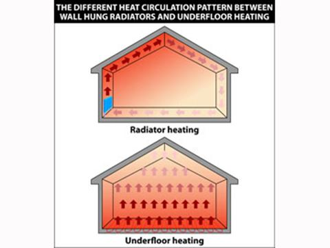 Eco Friendly Radiant Infloor Heating Home Comfort With A