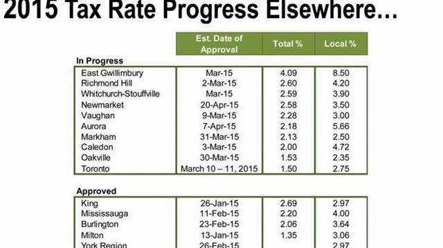 Richmond Hill's tax rate compared to others