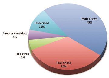 LCN poll results