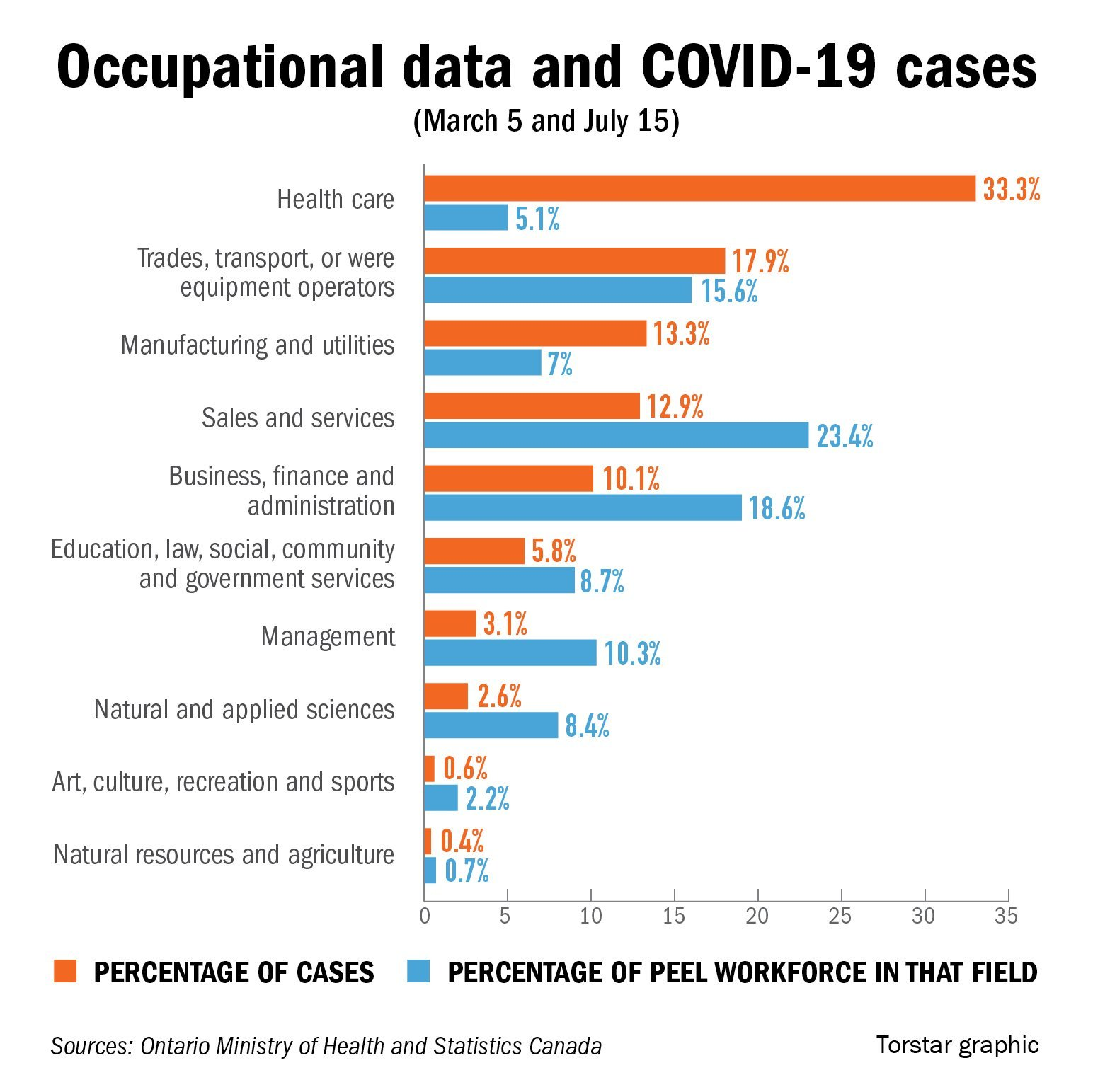 Inequities Report Shows Brampton Caledon And Mississauga Covid 19 Cases Divided By Race And Occupation Caledonenterprise Com