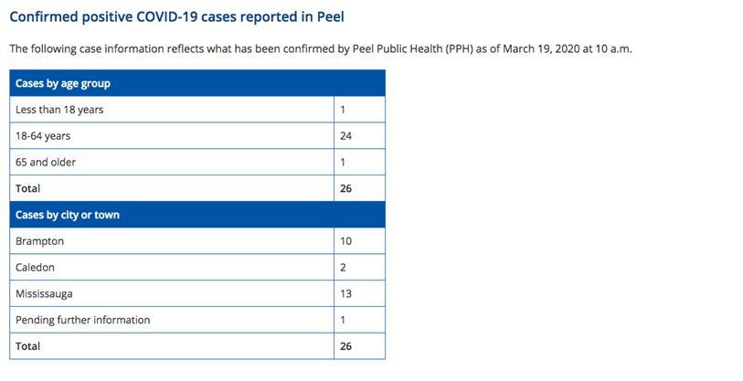 3 Women In Their 50s Latest Confirmed Coronavirus Cases In Peel Toronto Com