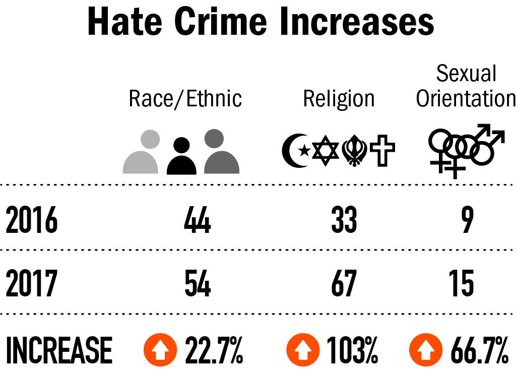 hate crimes over the years According to new data  hate crime totals for the 10 largest cities rose for four straight years to the highest from campaign to election, this president has spewed the language of division and hate and it while the data showed a 12 percent rise in hate crimes over 2016 in 38 of our nation's largest.