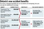 Ontario's new accident benefits