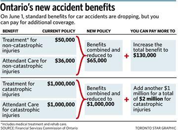 Ontario's new accident benefits