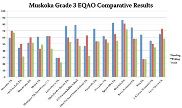 Muskoka EQAO comparative test scores